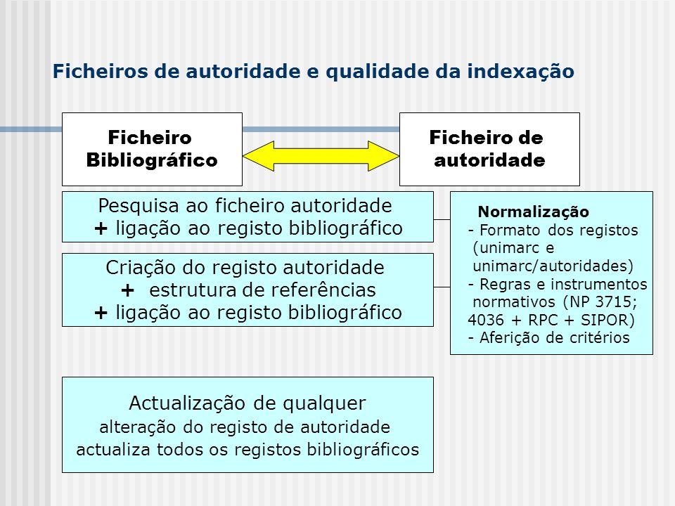 Ficheiros de autoridade e qualidade da indexação Ficheiro Bibliográfico Ficheiro de autoridade Pesquisa ao ficheiro autoridade + ligação ao registo bi