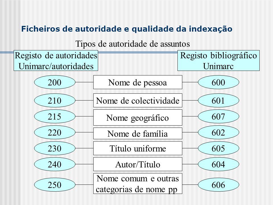 Registo de autoridades Unimarc/autoridades Registo bibliográfico Unimarc 200Nome de pessoa Nome de colectividade Tipos de autoridade de assuntos Nome