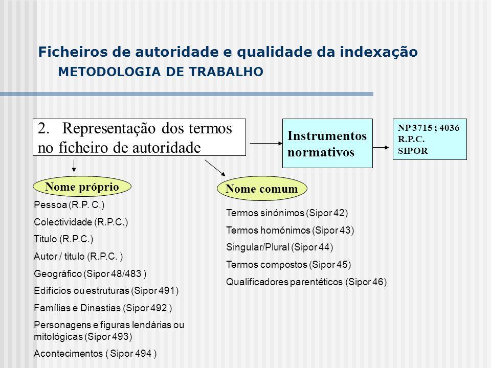METODOLOGIA DE TRABALHO 2.Representação dos termos no ficheiro de autoridade Ficheiros de autoridade e qualidade da indexação Nome próprio Nome comum Criação da estrutura de referências no ficheiro de autoridade Referências de equivalência (NP4036; referências de substituição SIPOR 61) Referências hierárquicas (NP4036;SIPOR 62) Referências associativas (NP4036;SIPOR 63)