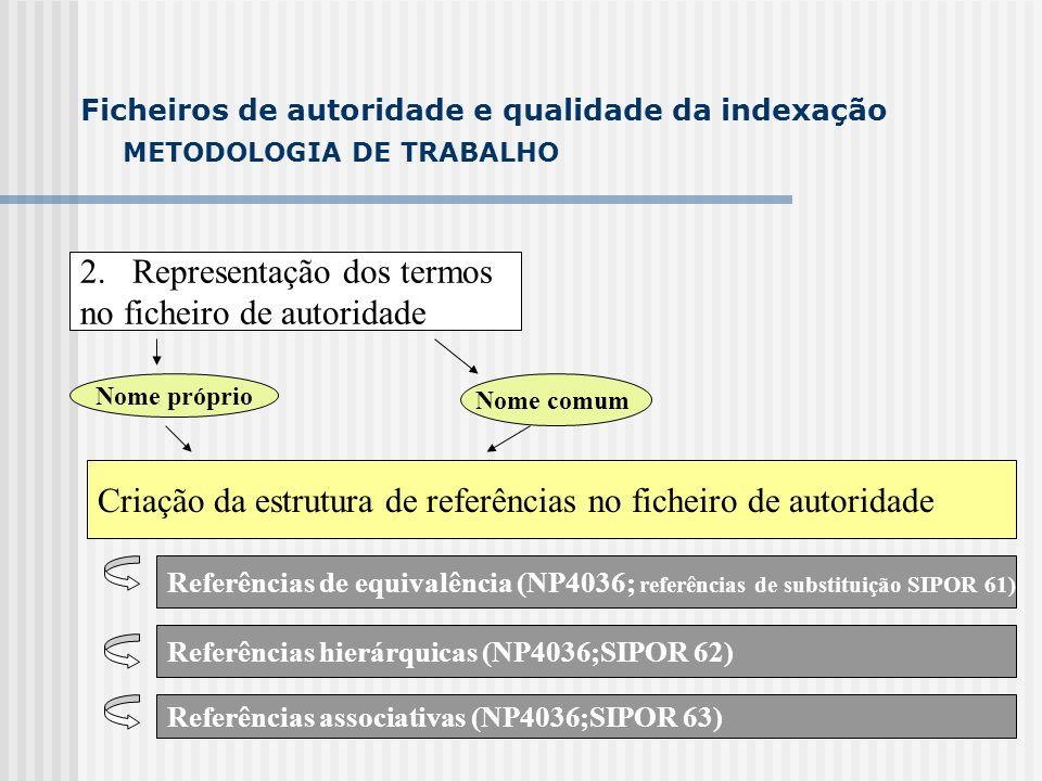 METODOLOGIA DE TRABALHO 2.Representação dos termos no ficheiro de autoridade Ficheiros de autoridade e qualidade da indexação Nome próprio Nome comum