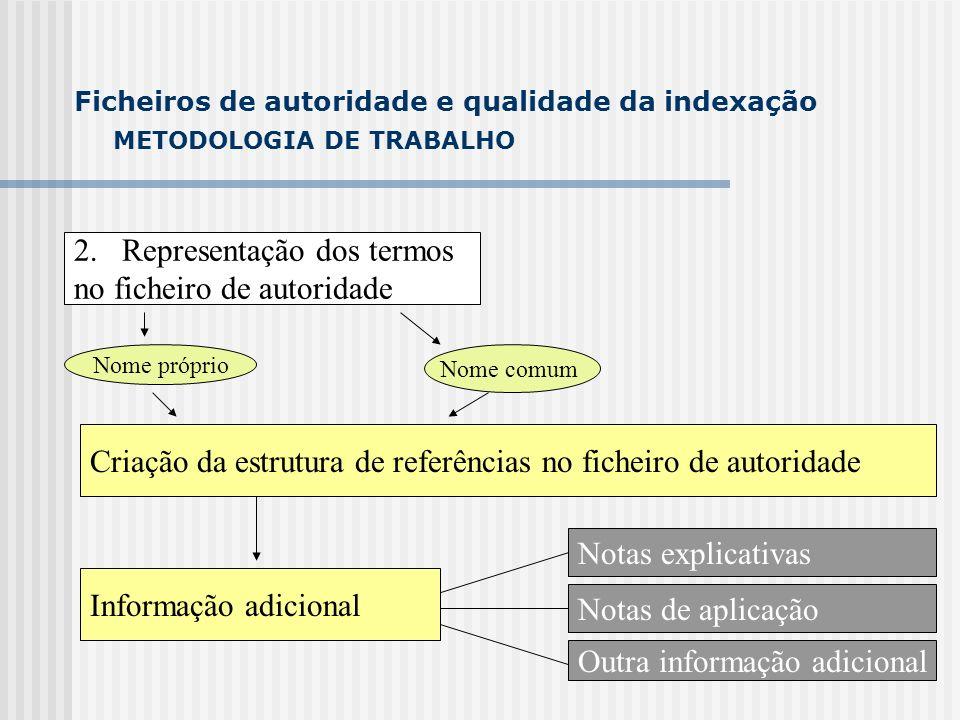 METODOLOGIA DE TRABALHO 3.
