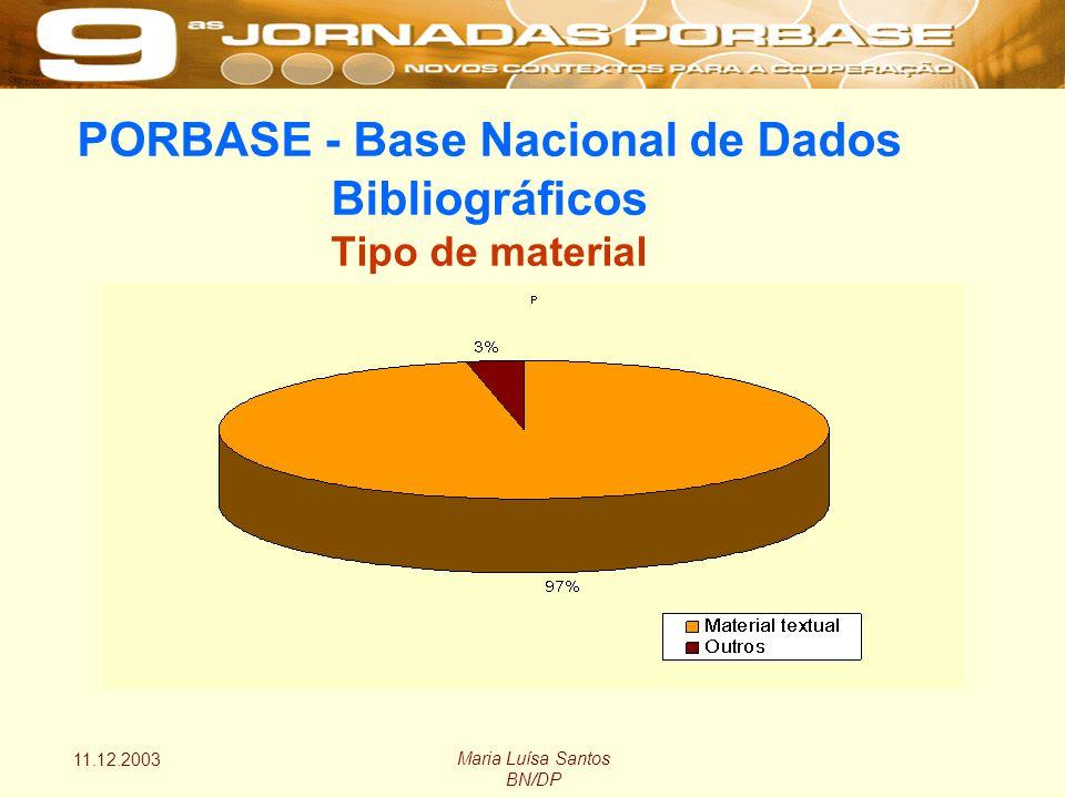 11.12.2003 Maria Luísa Santos BN/DP PORBASE - Base Nacional de Dados Bibliográficos Tipo de material