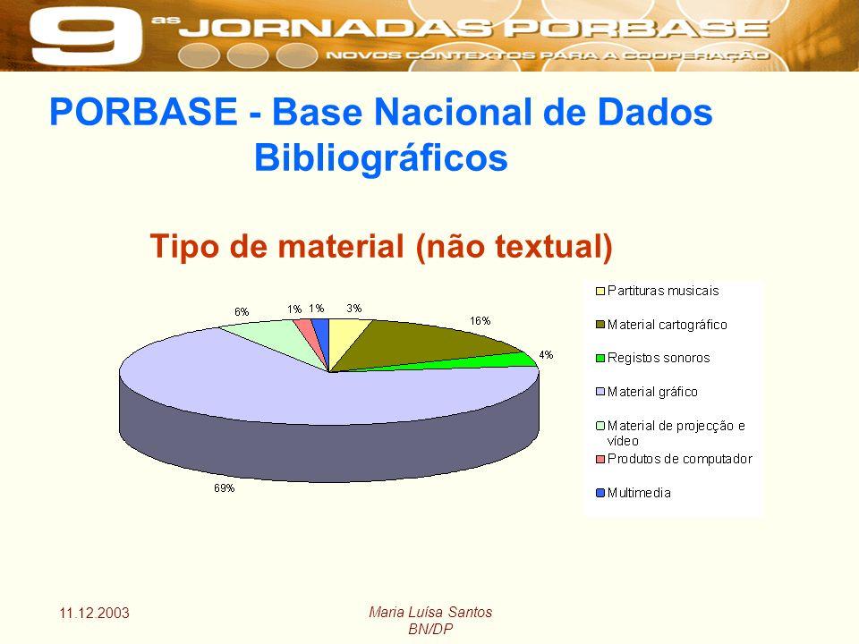 11.12.2003 Maria Luísa Santos BN/DP PORBASE - Base Nacional de Dados Bibliográficos Tipo de material (não textual)