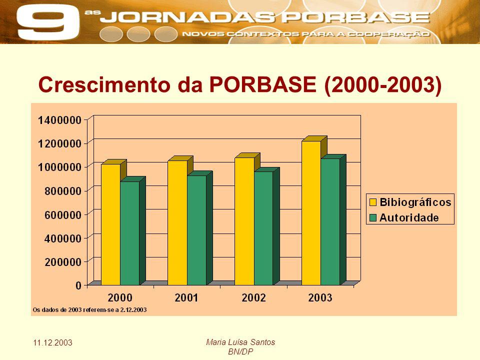11.12.2003 Maria Luísa Santos BN/DP Crescimento da PORBASE (2000-2003)