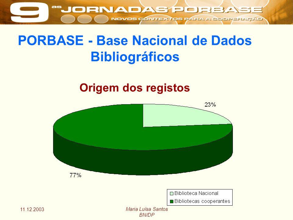 11.12.2003 Maria Luísa Santos BN/DP PORBASE - Base Nacional de Dados Bibliográficos Origem dos registos