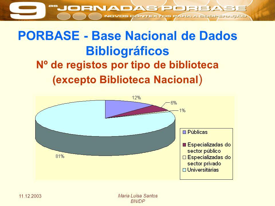 11.12.2003 Maria Luísa Santos BN/DP PORBASE - Base Nacional de Dados Bibliográficos Nº de registos por tipo de biblioteca (excepto Biblioteca Nacional )