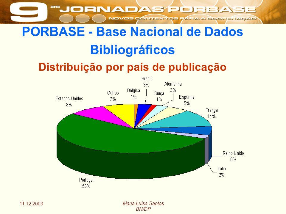 11.12.2003 Maria Luísa Santos BN/DP PORBASE - Base Nacional de Dados Bibliográficos Distribuição por país de publicação