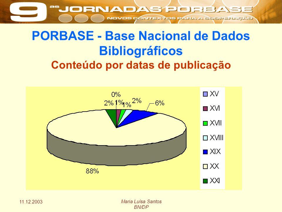 11.12.2003 Maria Luísa Santos BN/DP PORBASE - Base Nacional de Dados Bibliográficos Conteúdo por datas de publicação