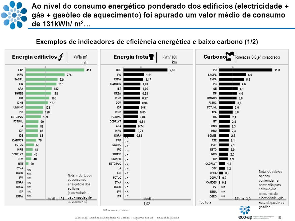 10 Workshop Eficiência Energética no Estado: Programa eco.ap – discussão pública Ao nível do consumo energético ponderado dos edifícios (electricidade