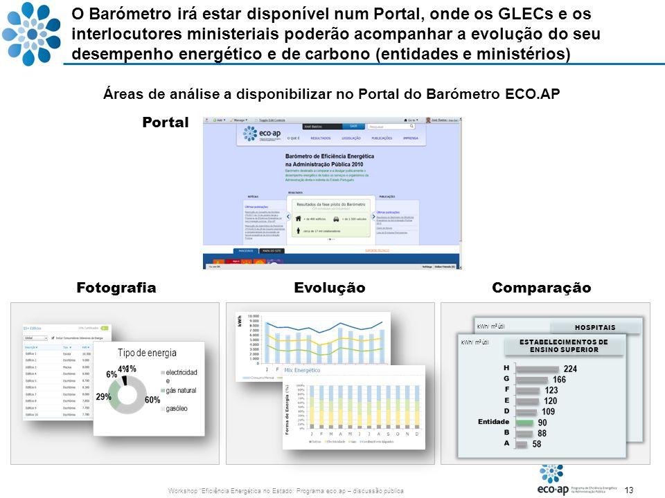 13 Workshop Eficiência Energética no Estado: Programa eco.ap – discussão pública O Barómetro irá estar disponível num Portal, onde os GLECs e os inter