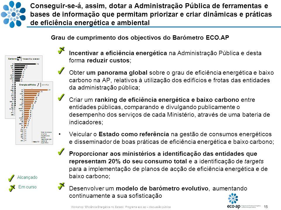 15 Workshop Eficiência Energética no Estado: Programa eco.ap – discussão pública Incentivar a eficiência energética na Administração Pública e desta f