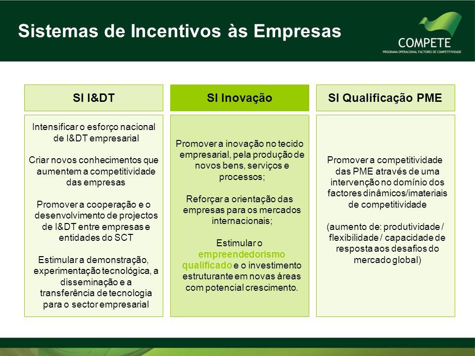 Sistemas de Incentivos às Empresas SI Qualificação PME Promover a competitividade das PME através de uma intervenção no domínio dos factores dinâmicos