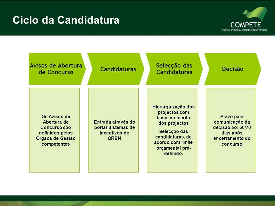 Ciclo da Candidatura Avisos de Abertura de Concurso Os Avisos de Abertura de Concurso são definidos pelos Órgãos de Gestão competentes Candidaturas En