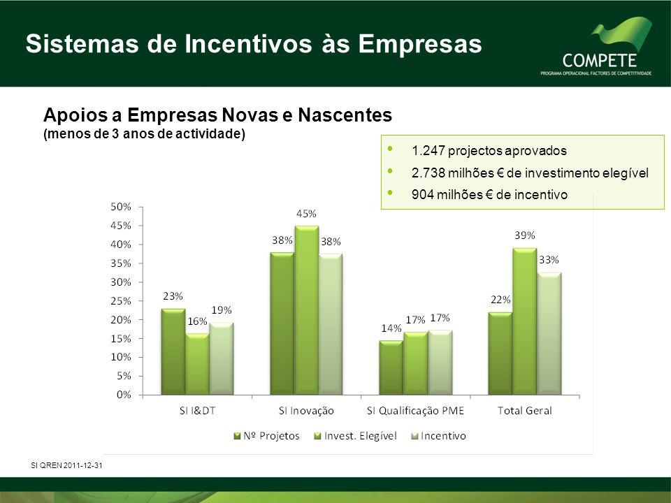 Sistemas de Incentivos às Empresas Apoios a Empresas Novas e Nascentes (menos de 3 anos de actividade) SI QREN 2011-12-31 1.247 projectos aprovados 2.738 milhões de investimento elegível 904 milhões de incentivo