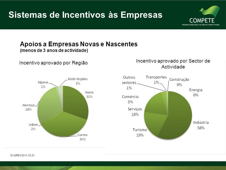 Sistemas de Incentivos às Empresas Apoios a Empresas Novas e Nascentes (menos de 3 anos de actividade) SI QREN 2011-12-31 Incentivo aprovado por Regiã