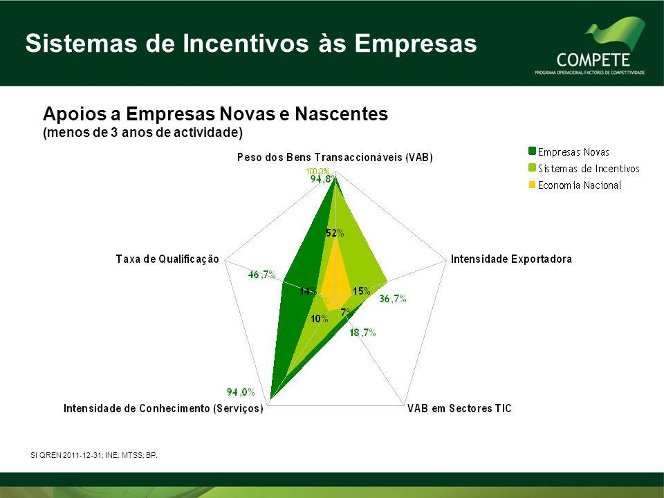 Sistemas de Incentivos às Empresas Apoios a Empresas Novas e Nascentes (menos de 3 anos de actividade) SI QREN 2011-12-31; INE; MTSS; BP.