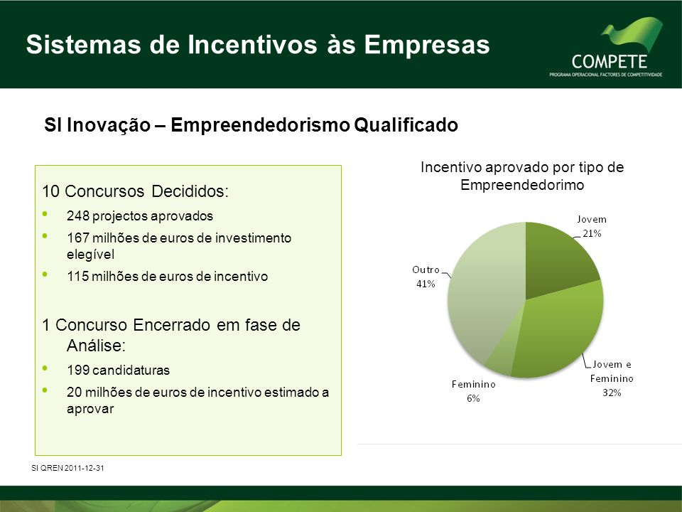 Sistemas de Incentivos às Empresas SI Inovação – Empreendedorismo Qualificado 10 Concursos Decididos: 248 projectos aprovados 167 milhões de euros de investimento elegível 115 milhões de euros de incentivo 1 Concurso Encerrado em fase de Análise: 199 candidaturas 20 milhões de euros de incentivo estimado a aprovar SI QREN 2011-12-31 Incentivo aprovado por tipo de Empreendedorimo