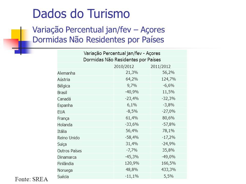 Fonte: SREA Dados do Turismo Variação Percentual jan/fev – Açores Dormidas Não Residentes por Países Variação Percentual jan/fev - Açores Dormidas Não Residentes por Países 2010/20122011/2012 Alemanha 21,3%56,2% Aústria 64,2%124,7% Bélgica 9,7%-6,6% Brasil -40,9%11,5% Canadá -23,4%-32,3% Espanha 6,1%-3,8% EUA -8,5%-27,0% França 61,4%80,6% Holanda -33,6%-57,8% Itália 56,4%78,1% Reino Unido -58,4%-17,2% Suiça 31,4%-24,9% Outros Países -7,7%35,8% Dinamarca -45,3%-49,0% Finlândia 120,9%166,5% Noruega 48,8%433,3% Suécia -11,1%5,5%