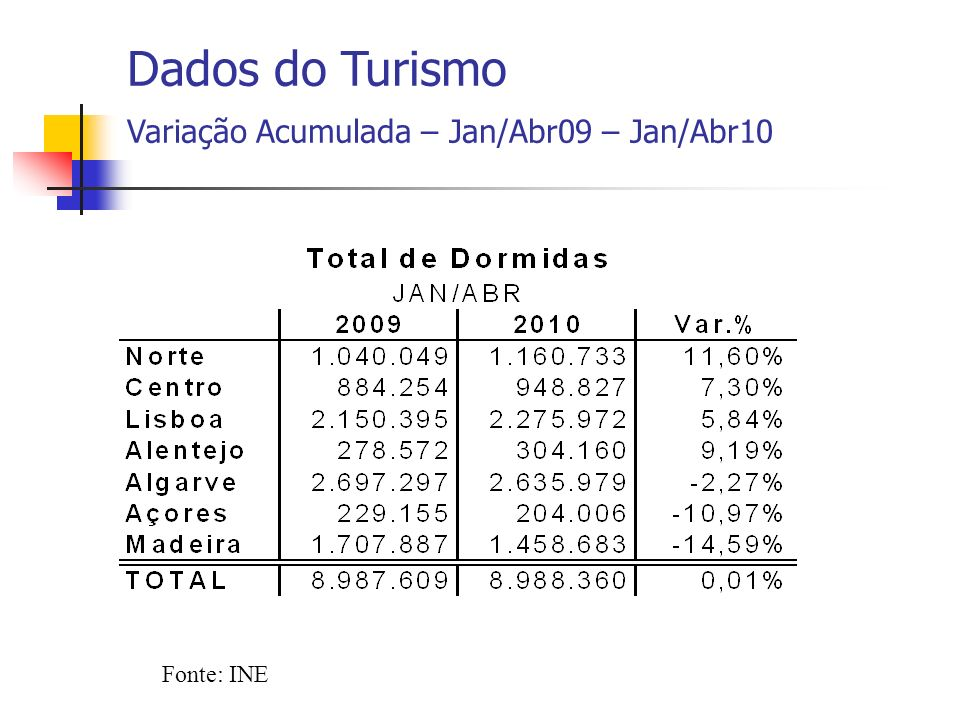 Fonte: INE Dados do Turismo Variação Acumulada – Jan/Abr09 – Jan/Abr10