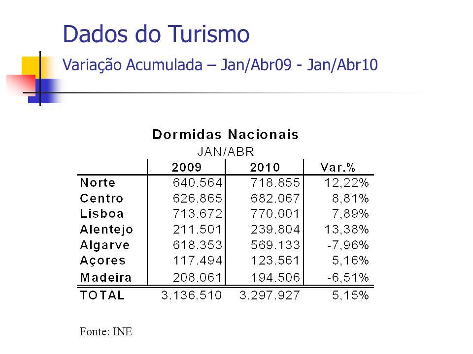 Fonte: INE Dados do Turismo Variação Acumulada – Jan/Abr09 - Jan/Abr10