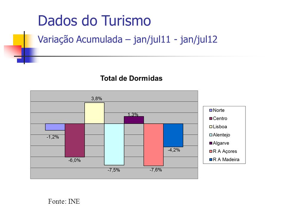 Fonte: INE Dados do Turismo Variação Acumulada – jan/jul11 - jan/jul12