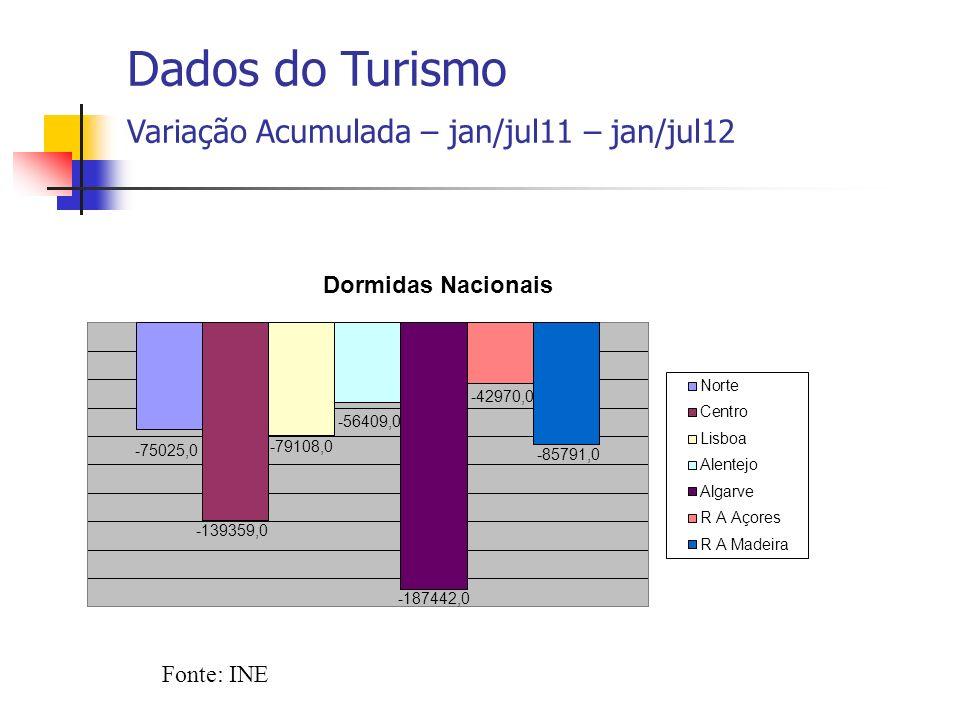 Fonte: INE Dados do Turismo Variação Acumulada – jan/jul – 2008 a 2012