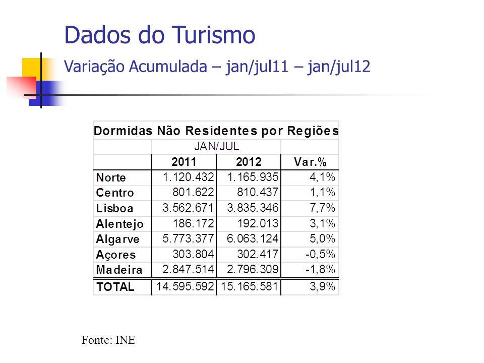 Fonte: INE Dados do Turismo Variação Acumulada – jan/jul11 – jan/jul12