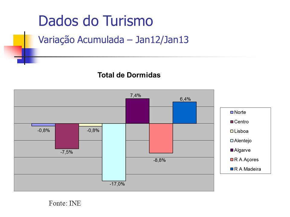 Fonte: INE Dados do Turismo Variação Acumulada – Jan12/Jan13