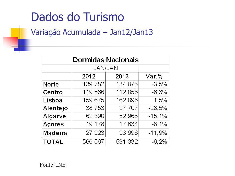 Fonte: INE Dados do Turismo Variação Acumulada – jan/jan – 2009 a 2013