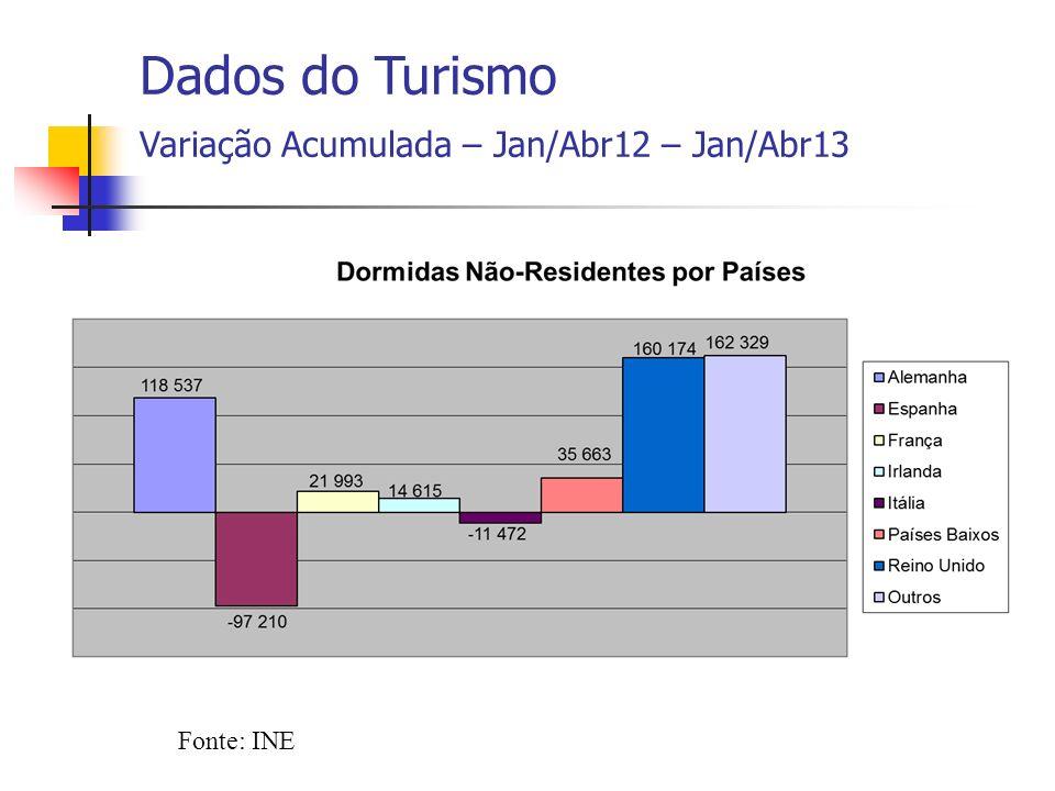 Fonte: INE Dados do Turismo Variação Acumulada – Jan/Abr12 – Jan/Abr13