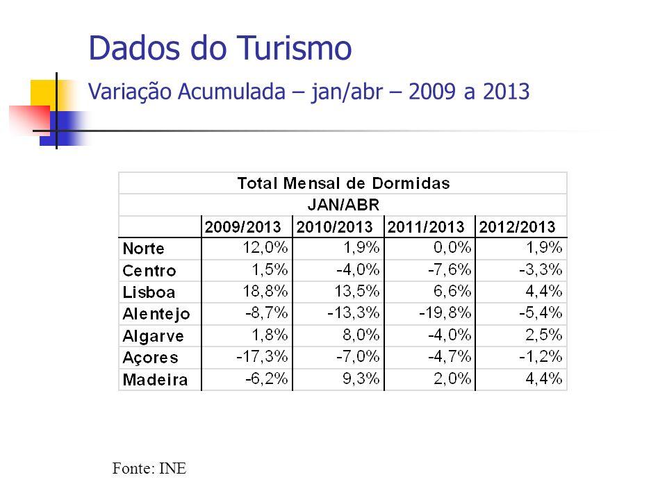 Fonte: INE Dados do Turismo Variação Acumulada – jan/abr – 2009 a 2013