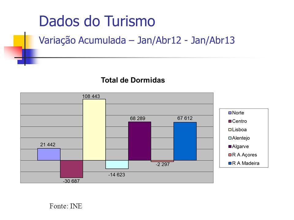 Fonte: INE Dados do Turismo Variação Acumulada – Jan/Abr12 - Jan/Abr13