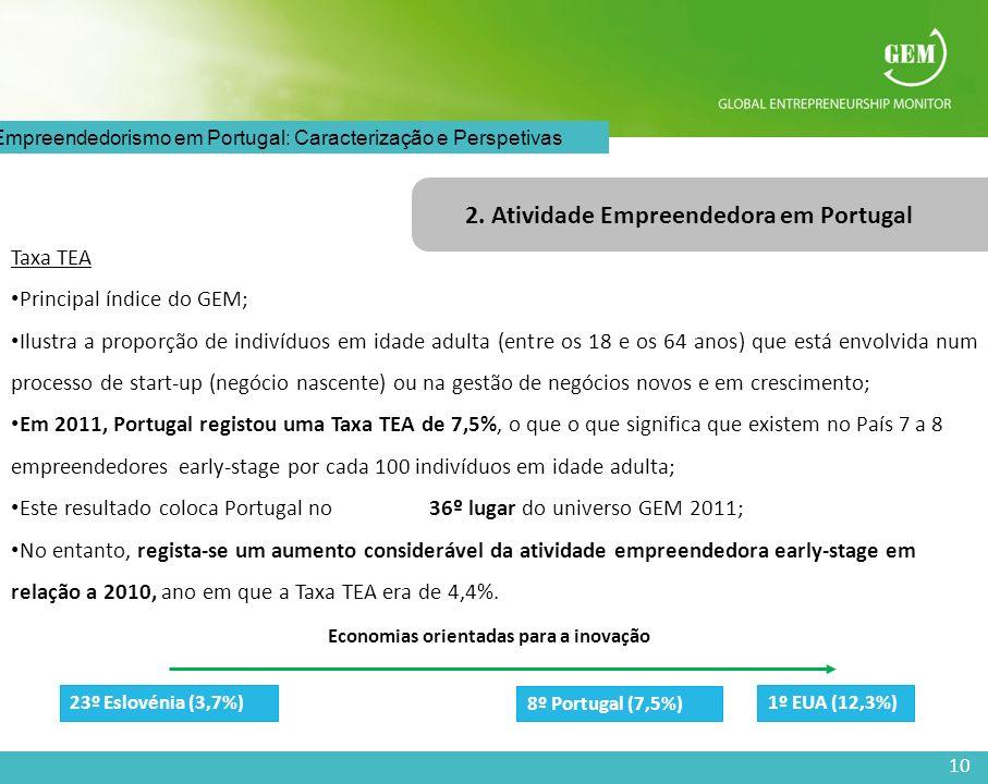 10 O Empreendedorismo em Portugal: Caracterização e Perspetivas 2. Atividade Empreendedora em Portugal Taxa TEA Principal índice do GEM; Ilustra a pro
