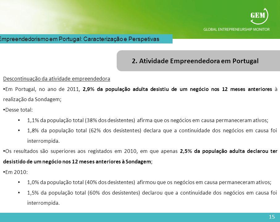 15 O Empreendedorismo em Portugal: Caracterização e Perspetivas 2. Atividade Empreendedora em Portugal Descontinuação da atividade empreendedora Em Po