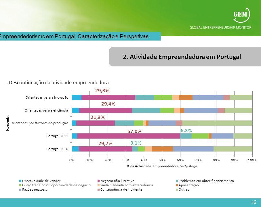 16 O Empreendedorismo em Portugal: Caracterização e Perspetivas 2. Atividade Empreendedora em Portugal Descontinuação da atividade empreendedora 57,0%