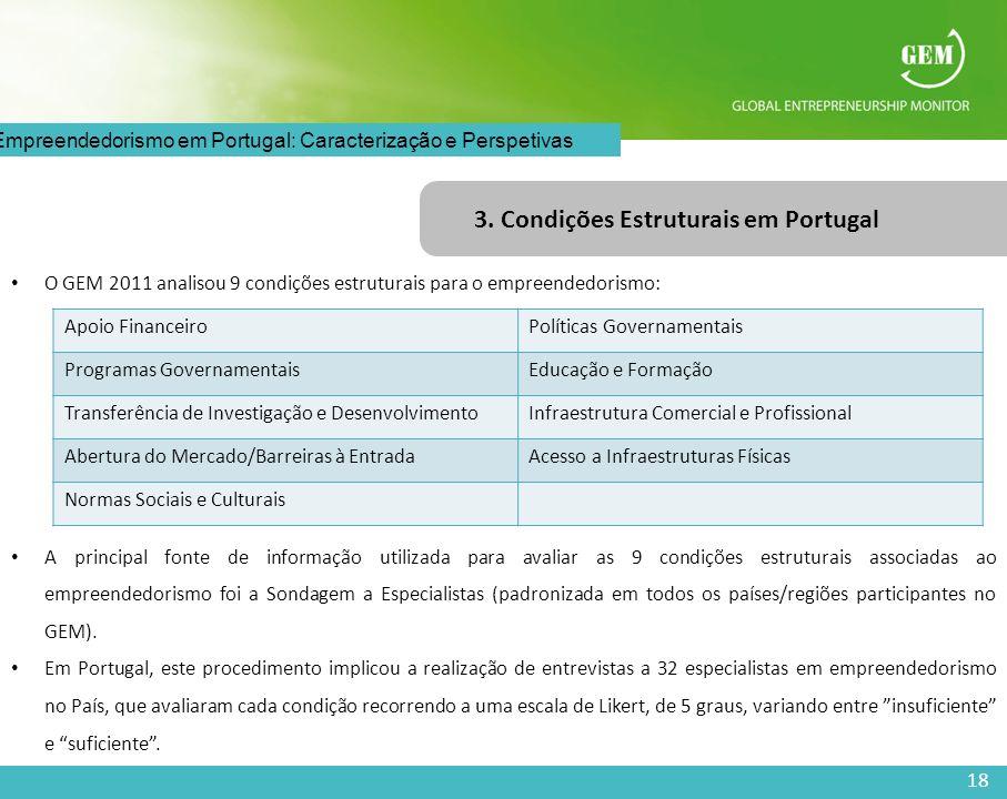 18 O Empreendedorismo em Portugal: Caracterização e Perspetivas 3. Condições Estruturais em Portugal O GEM 2011 analisou 9 condições estruturais para