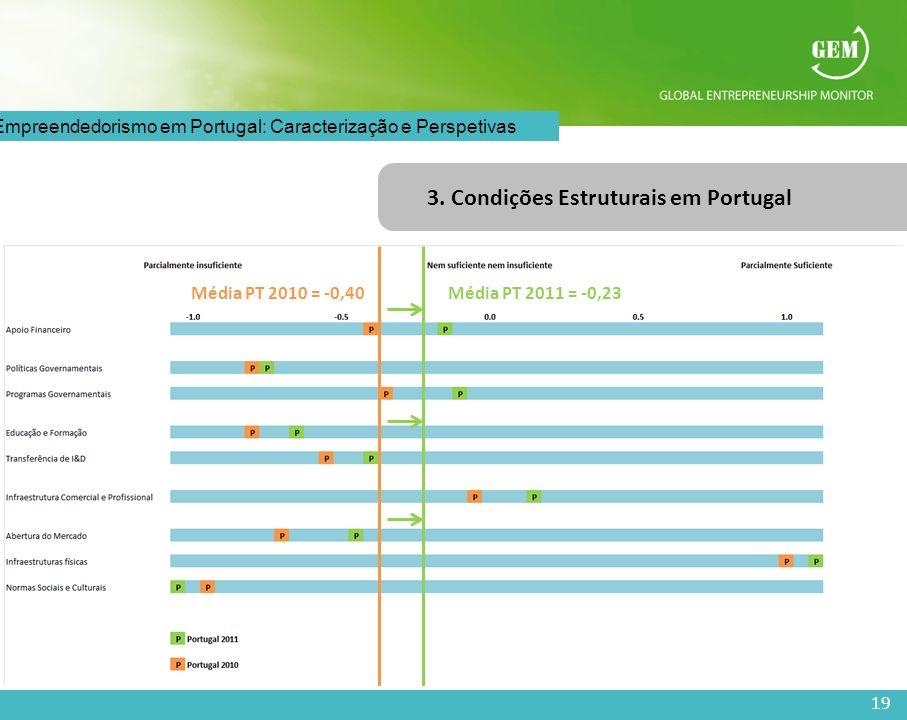 19 O Empreendedorismo em Portugal: Caracterização e Perspetivas 3. Condições Estruturais em Portugal Média PT 2010 = -0,40Média PT 2011 = -0,23
