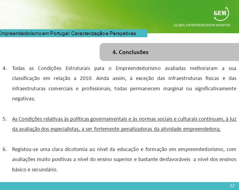 22 O Empreendedorismo em Portugal: Caracterização e Perspetivas 4. Conclusões 4.Todas as Condições Estruturais para o Empreendedorismo avaliadas melho