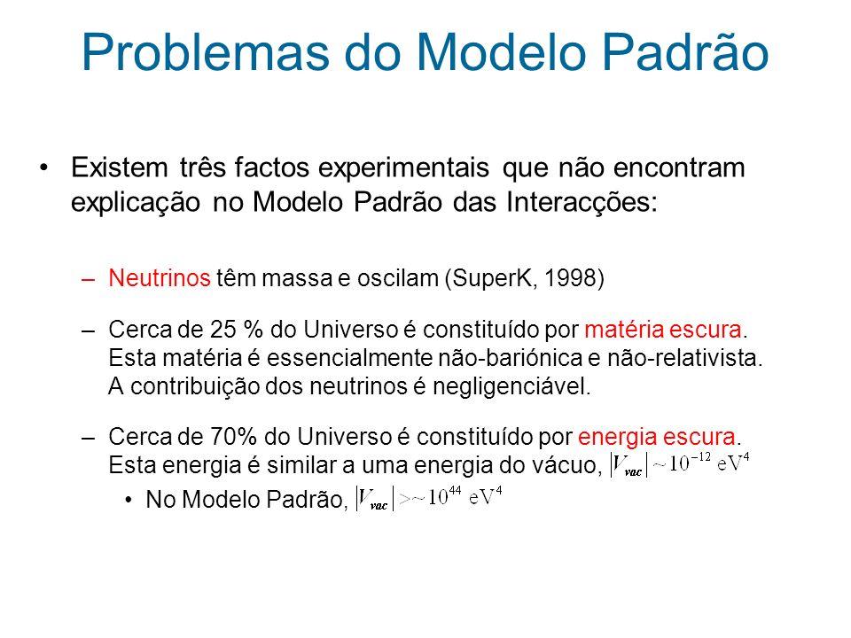 Conclusões O Modelo Padrão não é a teoria fundamental que descreve todas as interacções da natureza Argumentos de Unitariedade e Naturalidade implicam que a escala de nova física ~ TeV Supersimetria e Dimensões Extra apresentam soluções para muitos dos problemas do MP LHC desempenhará um papel fundamental na pesquisa de nova Física