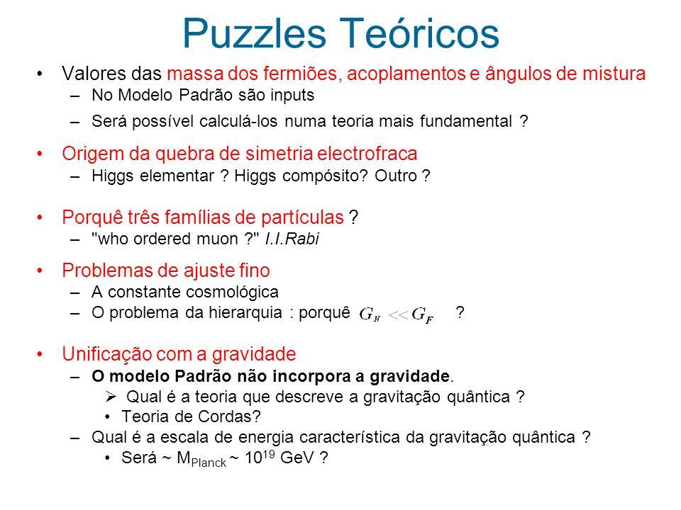 Teorias/modelos candidatas Supersimetria Teorias de Grande Unificação (GUT) Dimensões Extra Technicolor Little Higgs Leptoquarks Compositness SuperCordas...