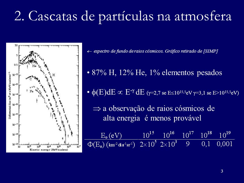 3 2. Cascatas de partículas na atmosfera espectro de fundo de raios cósmicos. Gráfico retirado de [SIMP] 87% H, 12% He, 1% elementos pesados (E)dE E -