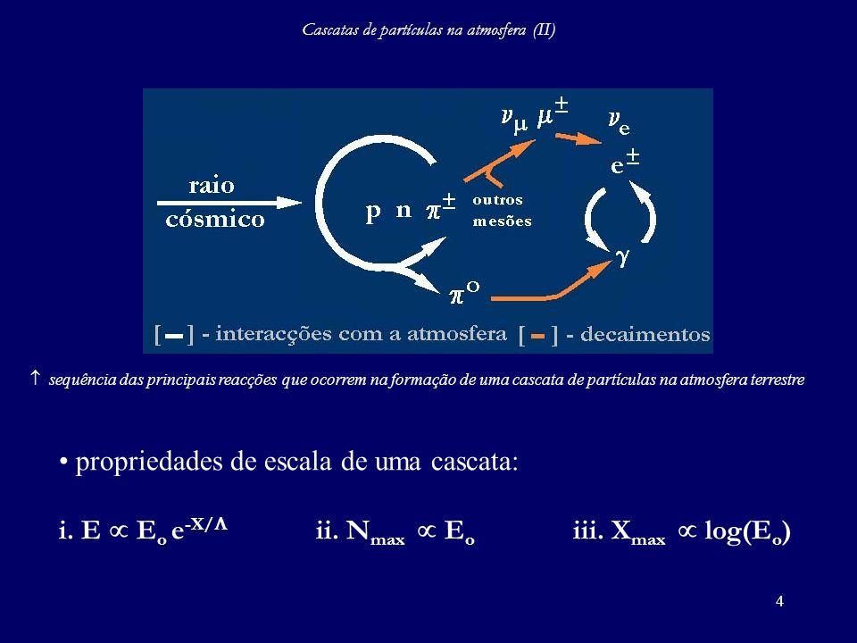 4 Cascatas de partículas na atmosfera (II) sequência das principais reacções que ocorrem na formação de uma cascata de partículas na atmosfera terrest