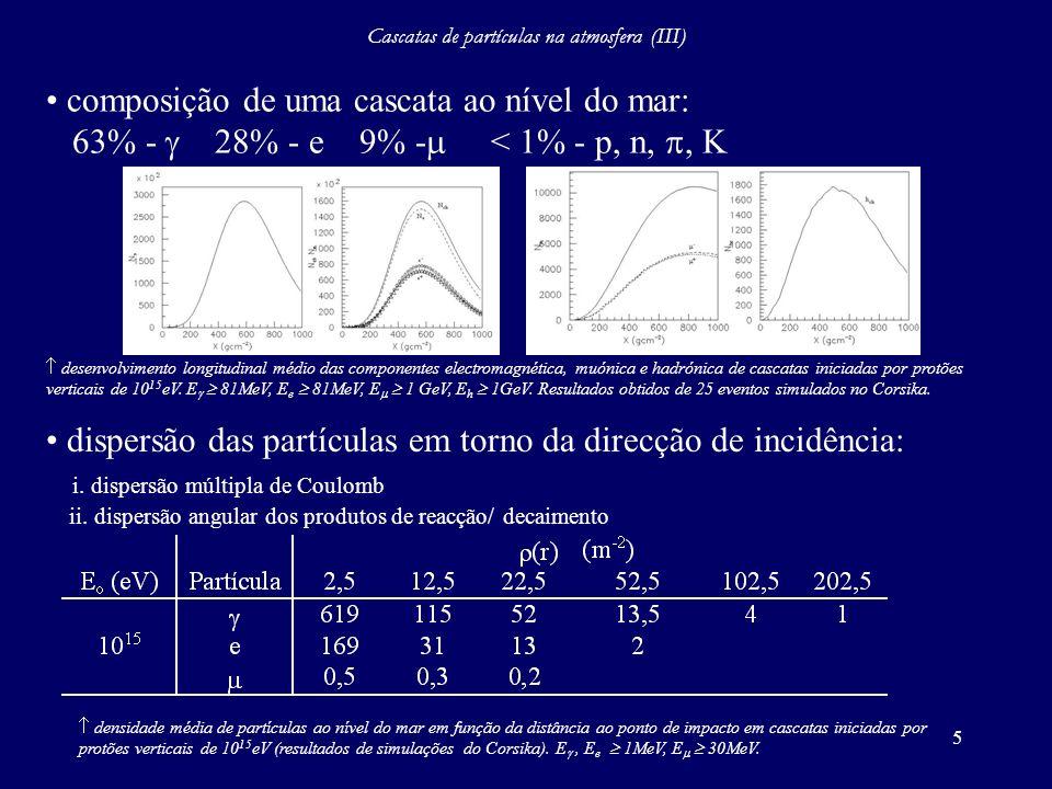 6 Cascatas de partículas na atmosfera (IV) X Y Z definição das coordenadas de um detector de superfície relativamente ao ponto de impacto de um raio cósmico e definição do plano perpendicular a direcção de incidência.