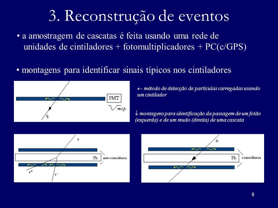 9 Reconstrução de eventos (II) Teste dos algoritmos de reconstrução amostragem dos resultados de simulações do Corsika para cascatas iniciadas por protões de 10 14,5 eV com inclinação =0º, 12.5º, 25º; d 1 m P 1 d(¼, ¼) P 2 d(½,0) P 3 d(½, ½) foram simulados três pontos de impacto; detalhes das interacções entre as partículas e os detectores foram ignorados; rede quadrada (120m 120m) de detectores de 1m 2 ;
