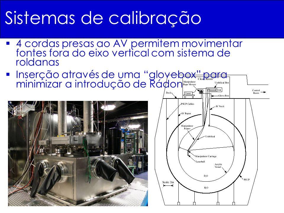 Sistemas de calibração 4 cordas presas ao AV permitem movimentar fontes fora do eixo vertical com sistema de roldanas Inserção através de uma glovebox
