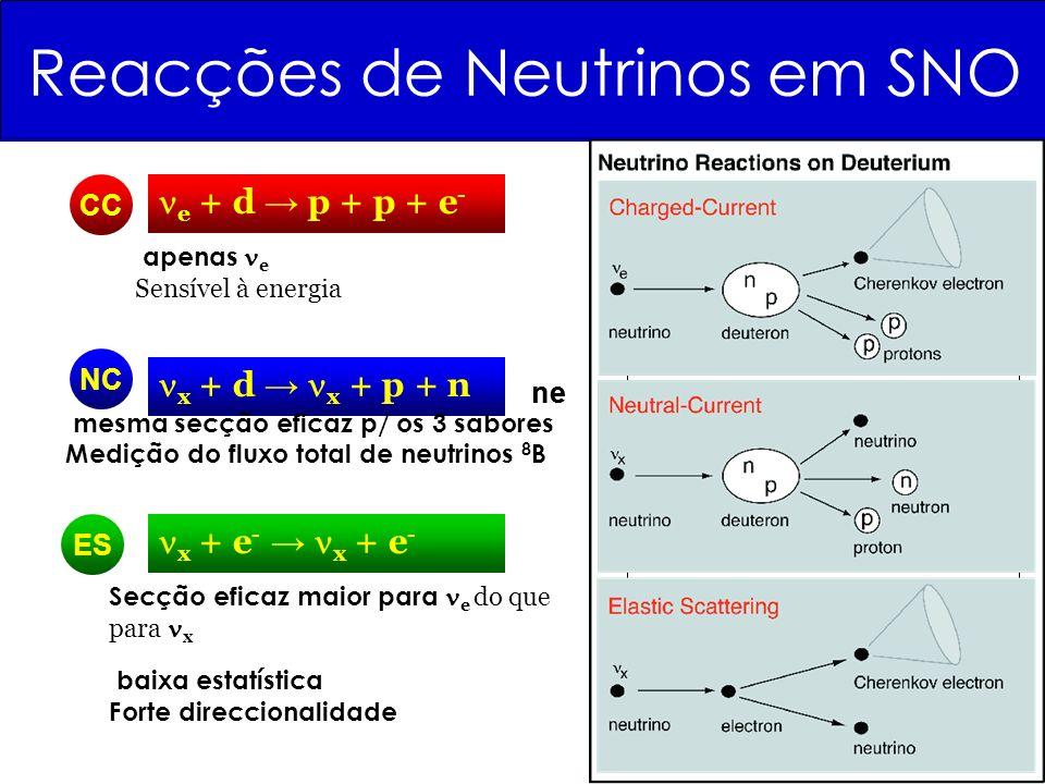 Reacções de Neutrinos em SNO NC ES apenas e Sensível à energia CC e + d p + p + e - x + d x + p + n x + e - x + e - mesma secção eficaz p/ os 3 sabore