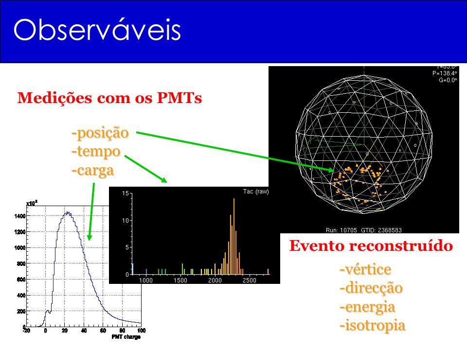 Observáveis Medições com os PMTs -posição -tempo -carga Evento reconstruído -vértice -direcção -energia -isotropia