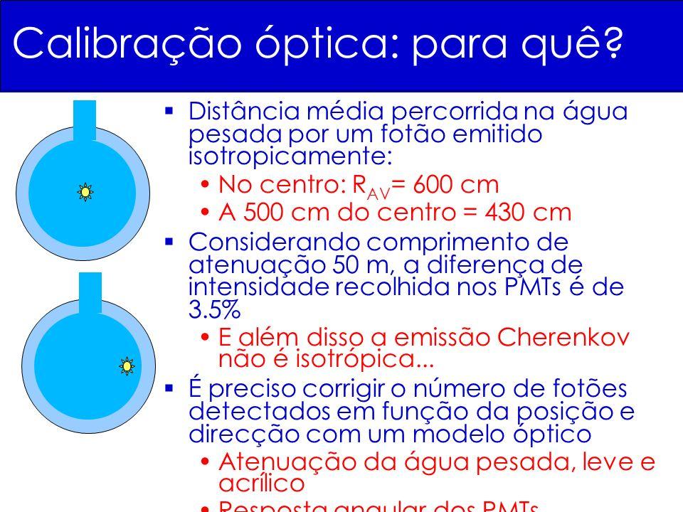 Calibração óptica: para quê? Distância média percorrida na água pesada por um fotão emitido isotropicamente: No centro: R AV = 600 cm A 500 cm do cent