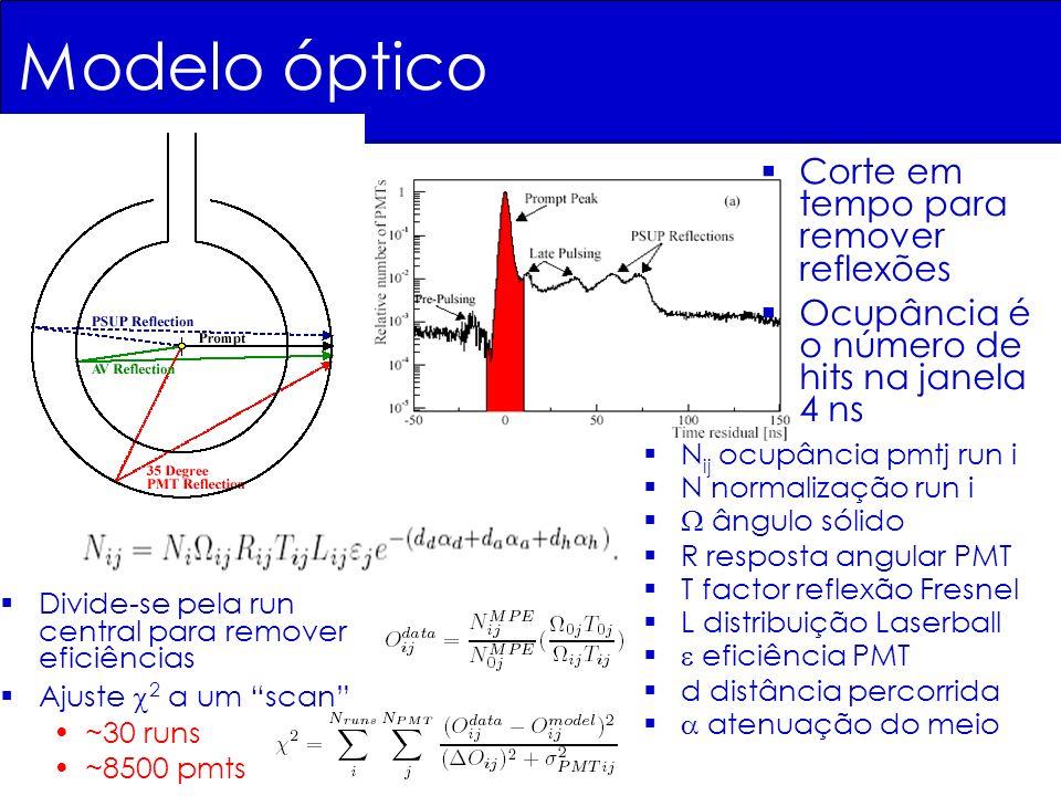 Modelo óptico N ij ocupância pmtj run i N normalização run i ângulo sólido R resposta angular PMT T factor reflexão Fresnel L distribuição Laserball e