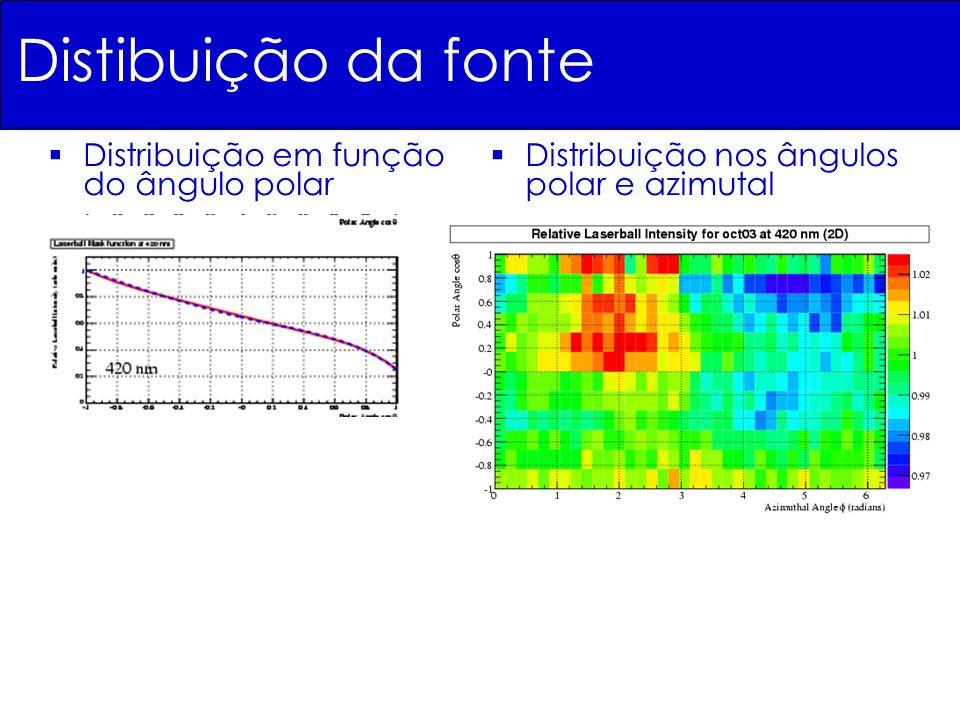 Distibuição da fonte Distribuição em função do ângulo polar Distribuição nos ângulos polar e azimutal